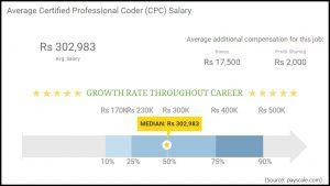 Medical Coding Salary